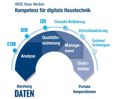 ARGE Kompetenz in digitaler Haustechnik