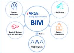ARGE auf Kurs - Nah am Mitglied und Marktpartner-Konzept greift