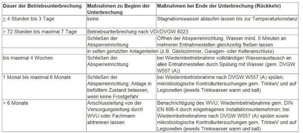 Maßnahmen bei Betriebsunterbrechung gemäß konsolidierter VDI-Richtlinie