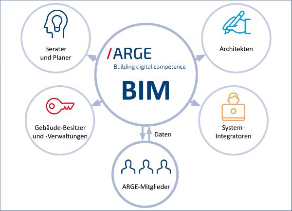 Vernetzung über BIM - BIM für SHK und Haustechnik